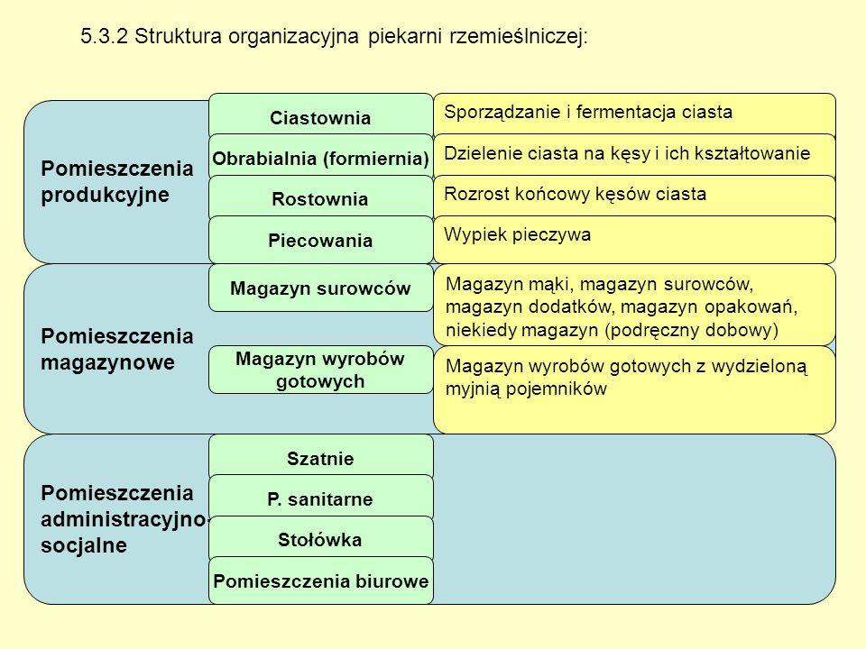 Schemat organizacyjny piekarni typu rzemieślniczego: