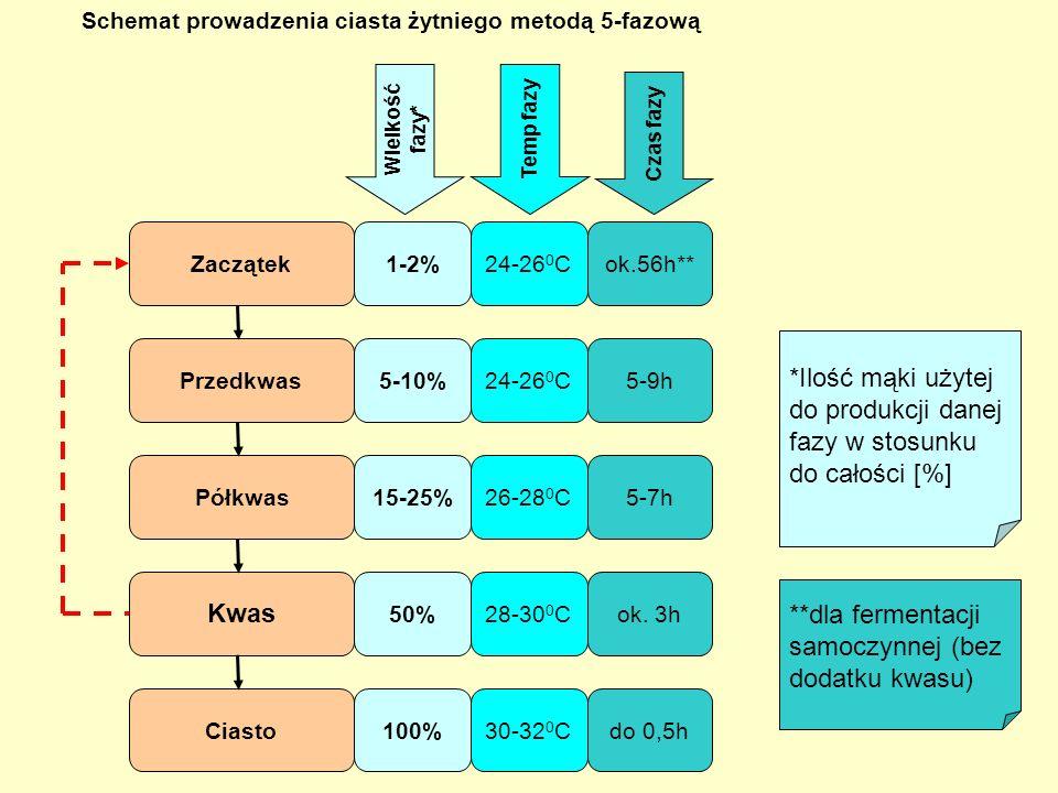 Pomłodka Ciasto 50% 100% Schemat prowadzenia ciasta pszennego metodą 2-fazową 26-28 0 C 28-30 0 C 1,5-3,5h 0,5-1,5h Wielkość fazy* Temp fazy Czas fazy