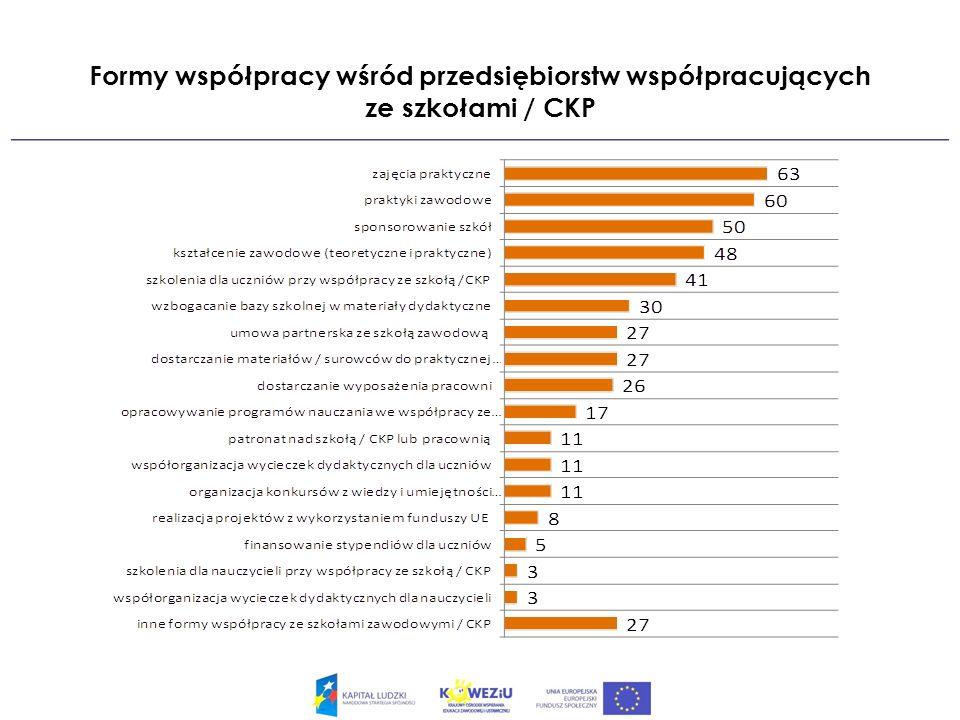 Formy współpracy wśród przedsiębiorstw współpracujących ze szkołami / CKP