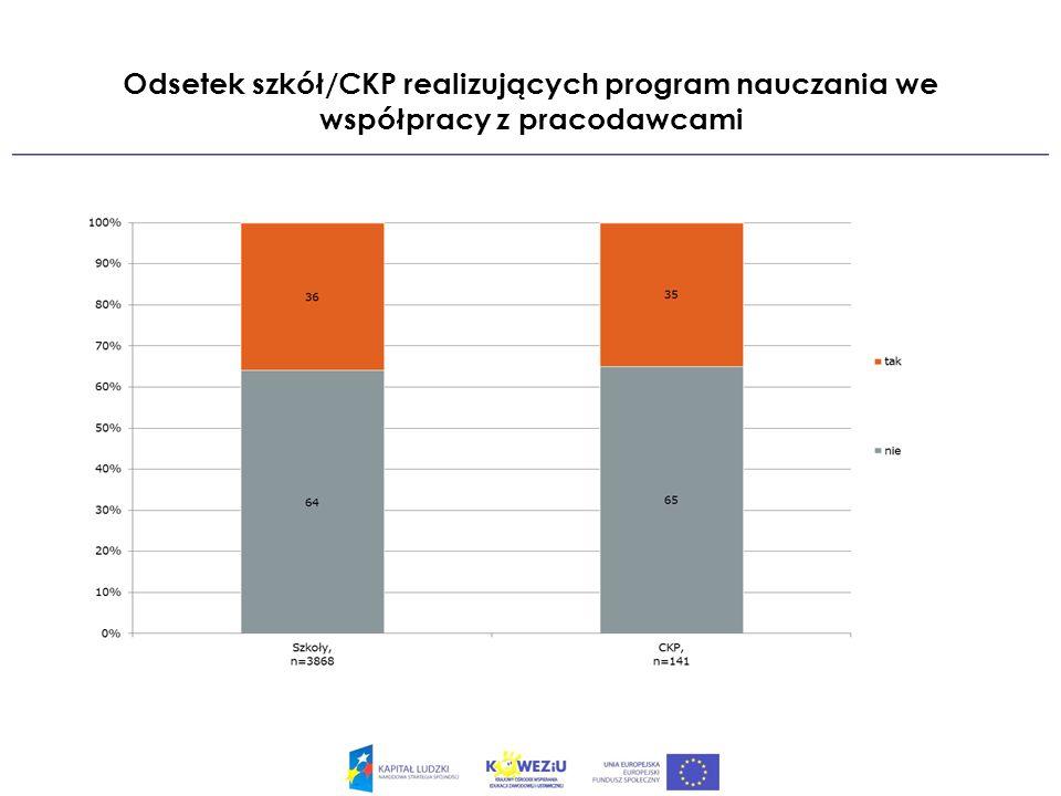 Odsetek szkół/CKP realizujących program nauczania we współpracy z pracodawcami