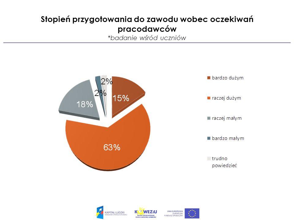 Opinie przedsiębiorców o absolwentach szkół zawodowych *badanie wśród przedsiębiorców