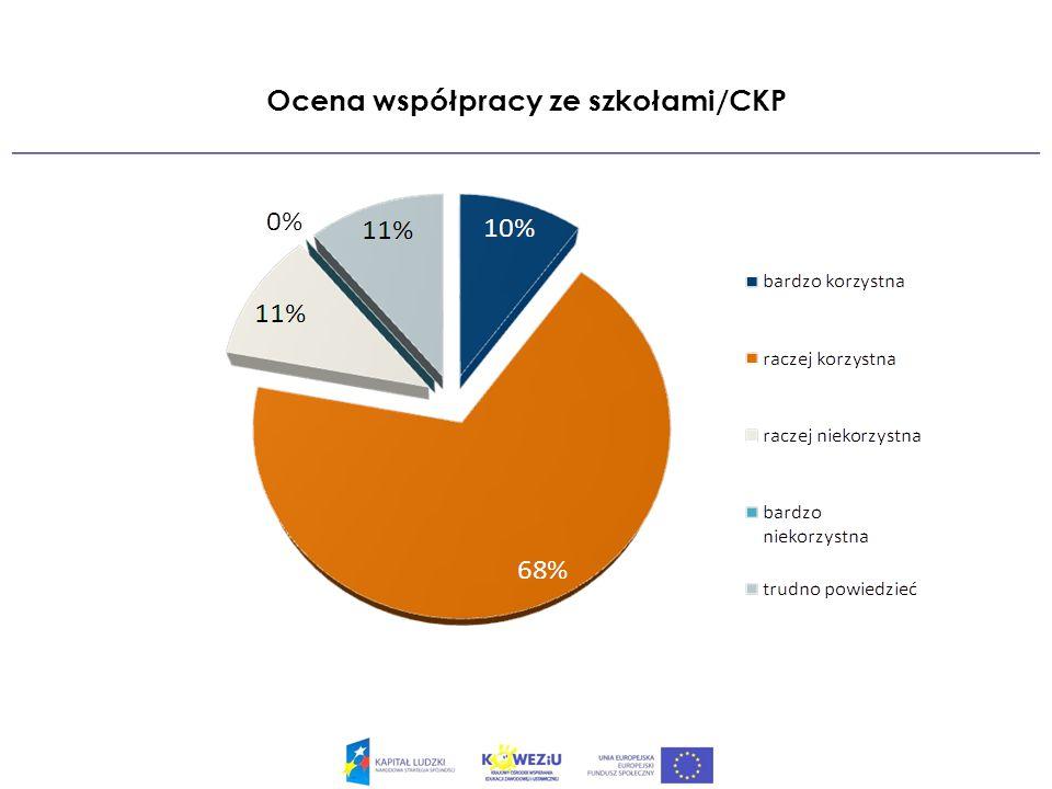 Ocena współpracy ze szkołami/CKP