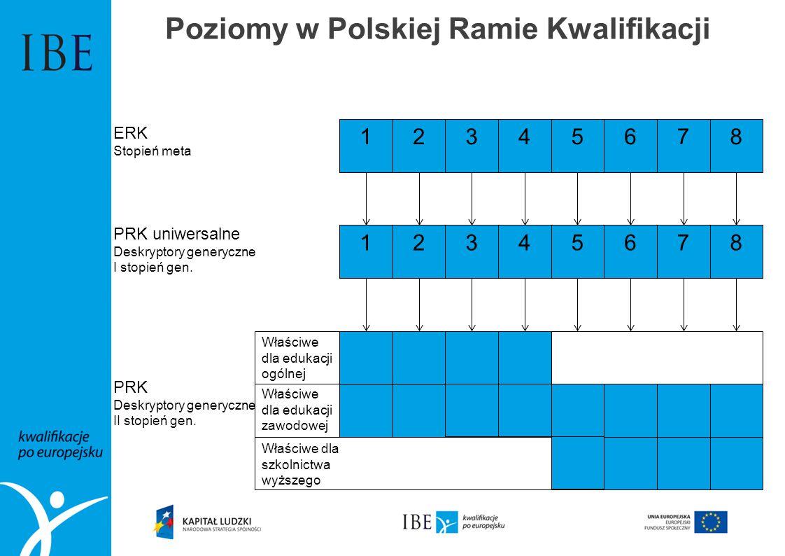Poziomy w Polskiej Ramie Kwalifikacji 12345678 ERK Stopień meta 12345678 PRK uniwersalne Deskryptory generyczne I stopień gen. PRK Deskryptory generyc