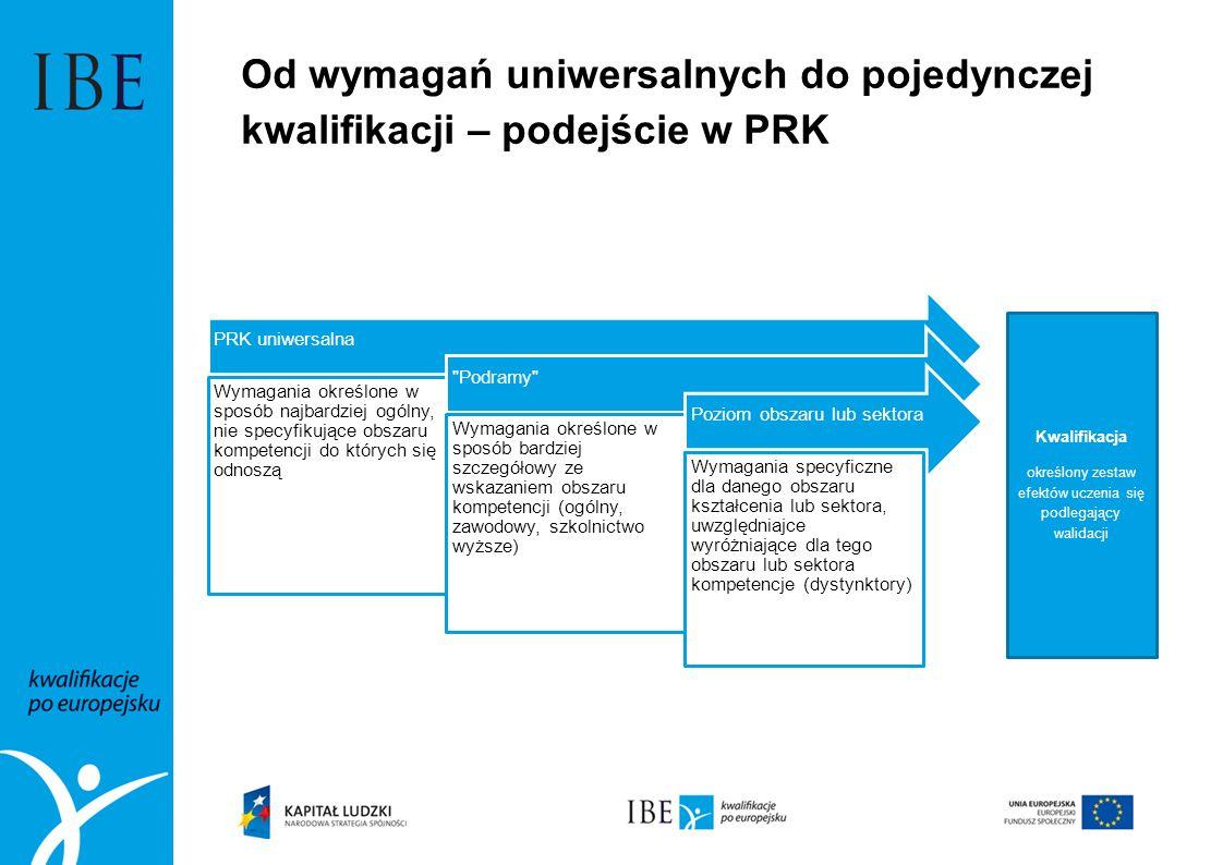 Od wymagań uniwersalnych do pojedynczej kwalifikacji – podejście w PRK PRK uniwersalna Wymagania określone w sposób najbardziej ogólny, nie specyfikujące obszaru kompetencji do których się odnoszą Podramy Wymagania określone w sposób bardziej szczegółowy ze wskazaniem obszaru kompetencji (ogólny, zawodowy, szkolnictwo wyższe) Poziom obszaru lub sektora Wymagania specyficzne dla danego obszaru kształcenia lub sektora, uwzględniajce wyróżniające dla tego obszaru lub sektora kompetencje (dystynktory) Kwalifikacja określony zestaw efektów uczenia się podlegający walidacji