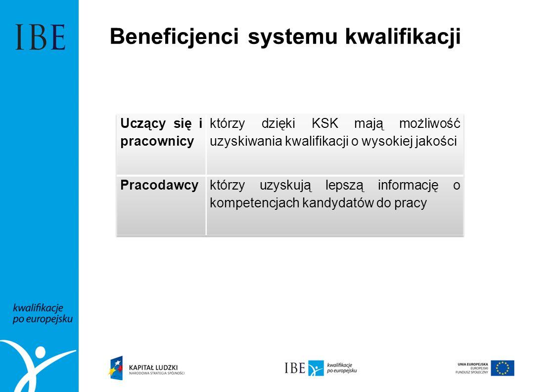 Beneficjenci systemu kwalifikacji
