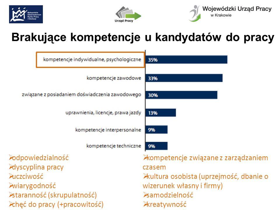 Brakujące kompetencje u kandydatów do pracy odpowiedzialność dyscyplina pracy uczciwość wiarygodność staranność (skrupulatność) chęć do pracy (+pracow