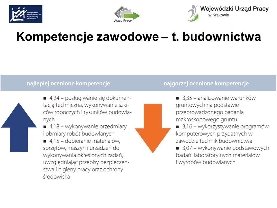 Kompetencje zawodowe – t. budownictwa