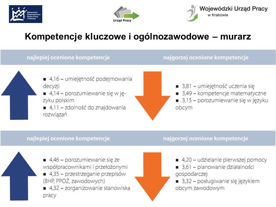 Kompetencje kluczowe i ogólnozawodowe – murarz