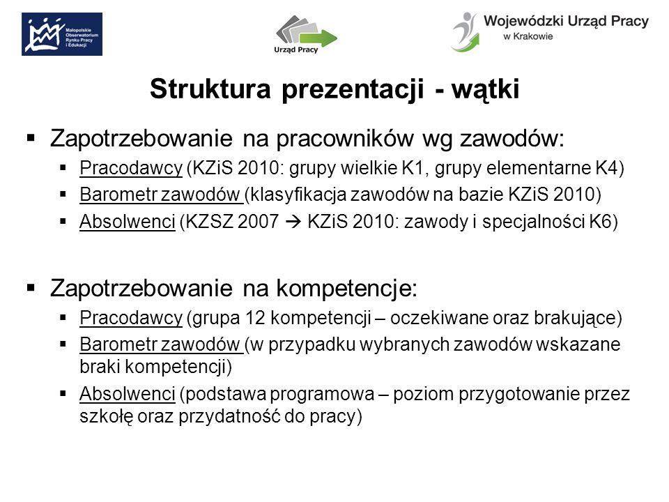 Struktura prezentacji - wątki Zapotrzebowanie na pracowników wg zawodów: Pracodawcy (KZiS 2010: grupy wielkie K1, grupy elementarne K4) Barometr zawodów (klasyfikacja zawodów na bazie KZiS 2010) Absolwenci (KZSZ 2007 KZiS 2010: zawody i specjalności K6) Zapotrzebowanie na kompetencje: Pracodawcy (grupa 12 kompetencji – oczekiwane oraz brakujące) Barometr zawodów (w przypadku wybranych zawodów wskazane braki kompetencji) Absolwenci (podstawa programowa – poziom przygotowanie przez szkołę oraz przydatność do pracy)