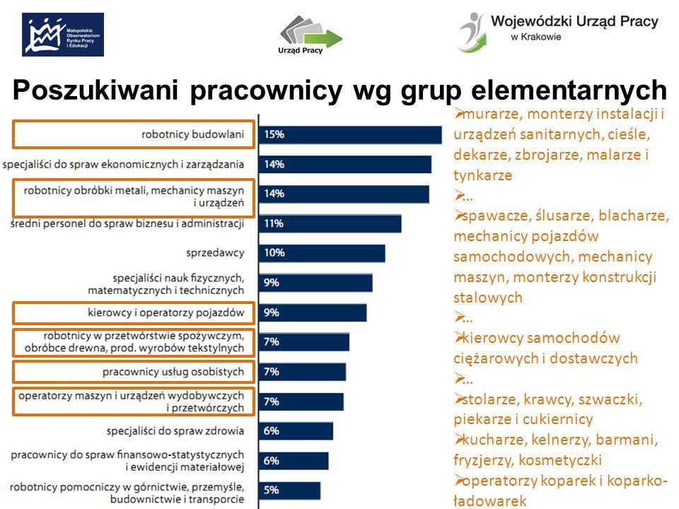 Kompetencje kluczowe i ogólnozawodowe – t. budownictwa
