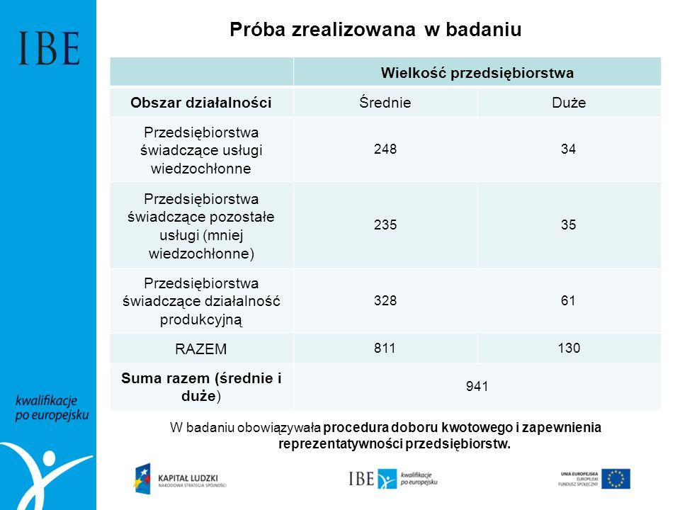 Próba zrealizowana w badaniu Wielkość przedsiębiorstwa Obszar działalnościŚrednieDuże Przedsiębiorstwa świadczące usługi wiedzochłonne 24834 Przedsięb