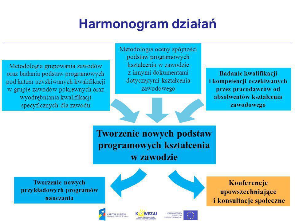 Struktura rozporządzenia w sprawie PP TREŚĆ ROZPORZĄDZENIA ZAŁĄCZNIK (CZĘŚĆ I, CZĘŚĆ II, CZĘŚĆ III) Rozporządzenie w sprawie podstawy programowej kształcenia w zawodach