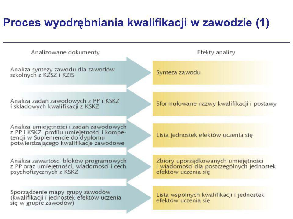 Kwalifikacje wyodrębnione w zawodzie Efekty kształcenia właściwe dla zawodu są pogrupowane w zestawy zwane jednostkami efektów kształcenia.