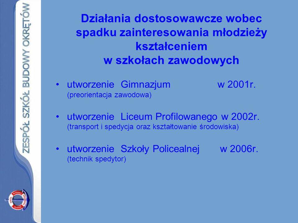 Zmiany kierunków i wielkości kształcenia w zawodach okrętowych w ZSBO w latach 1996-2008 Szkoła Zasadnicza (absolwenci) Specjalność1996199719981999200020012002200320042005200620072008 monter stolarskiego wyposażenia okrętowego 19------------ monter ślusarskiego wyposażenia okrętowego 152128235830------- stolarze20----------- elektromonte r okrętowy 17------------ monter kadłubów okrętowych 20508493106110896114 2-l 13231930 monter rurociągów okrętowych 2233634048 40------