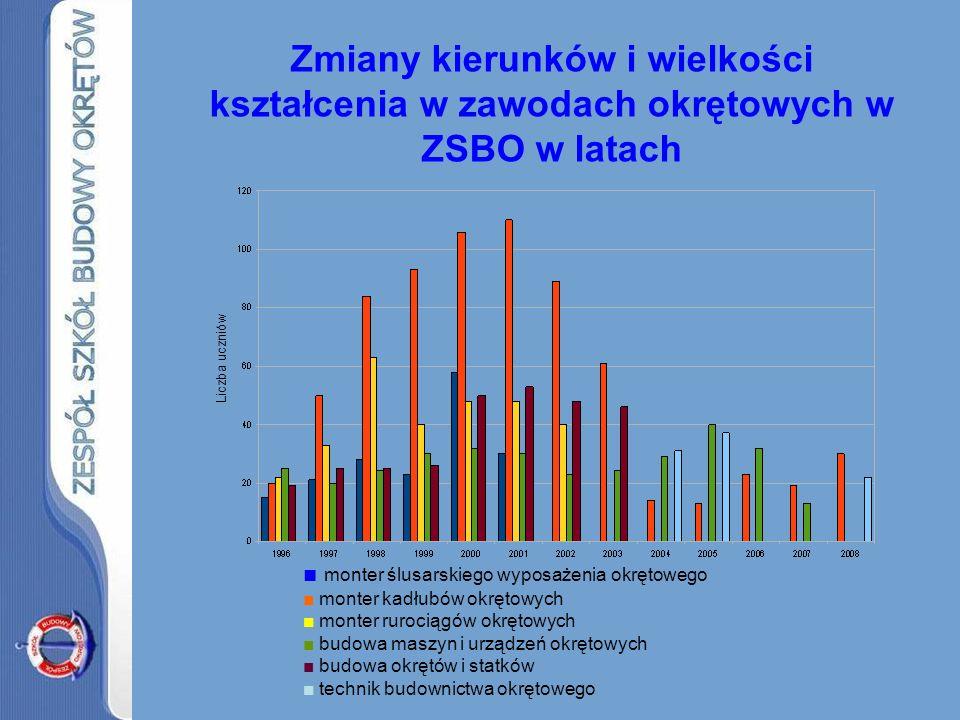 Współpraca ze Stocznią: –Rada konsultacyjno-programowa (modyfikacja programów nauczania, innowacje: np.
