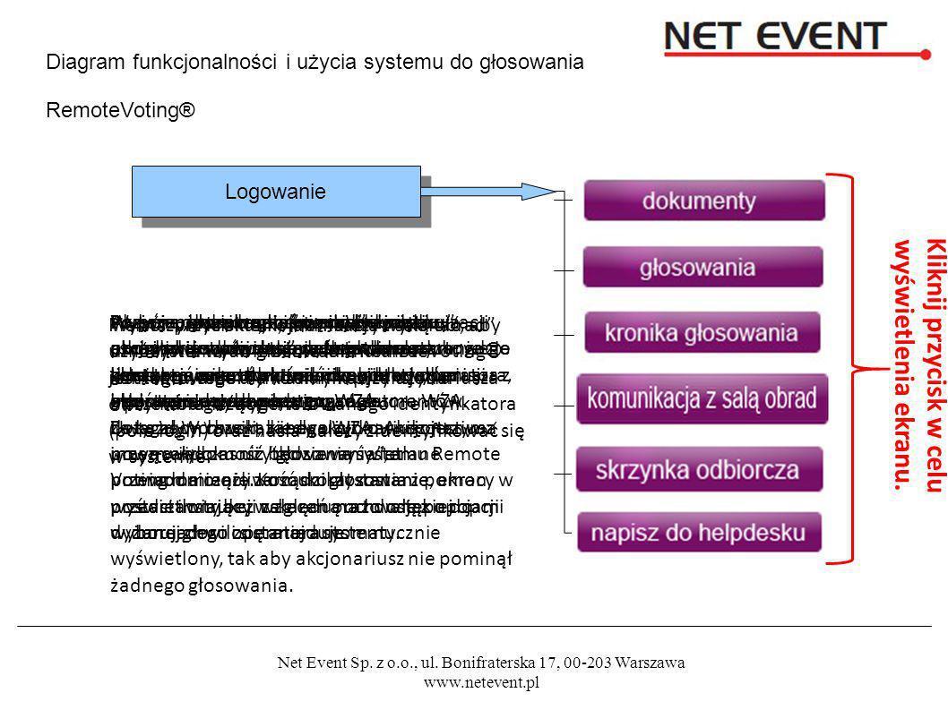 Net Event Sp. z o.o., ul. Bonifraterska 17, 00-203 Warszawa www.netevent.pl Diagram funkcjonalności i użycia systemu do głosowania RemoteVoting® Logow