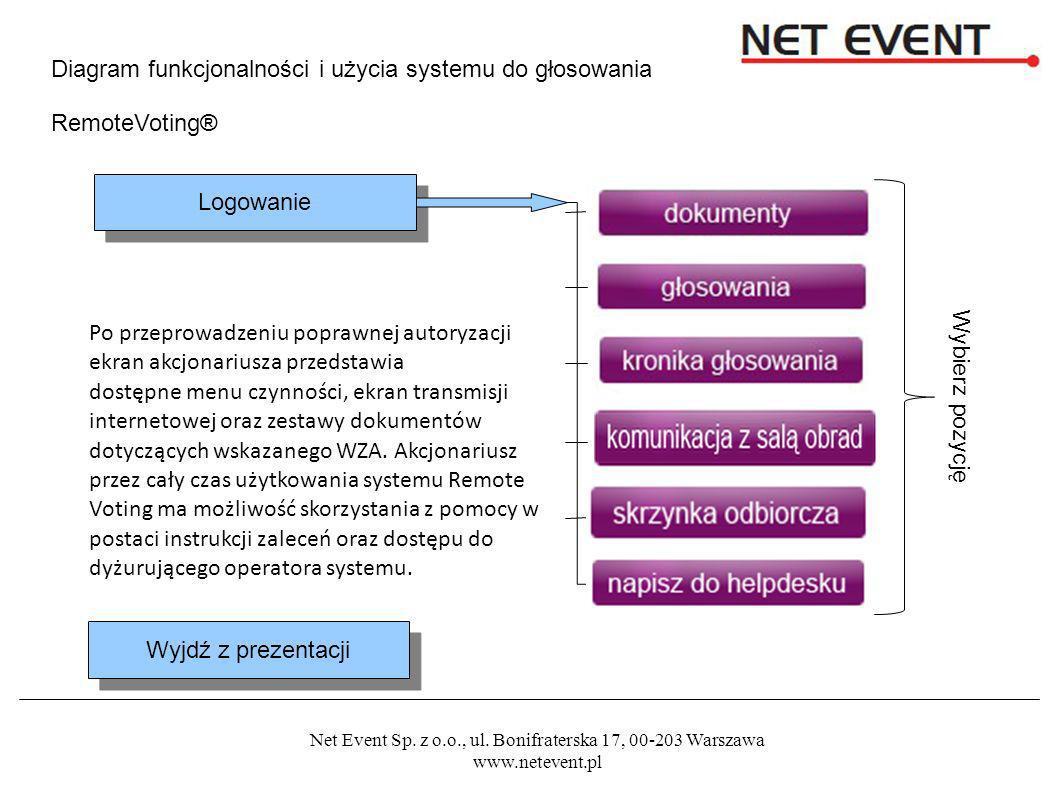 Net Event Sp. z o.o., ul. Bonifraterska 17, 00-203 Warszawa www.netevent.pl Wnioski / projekty