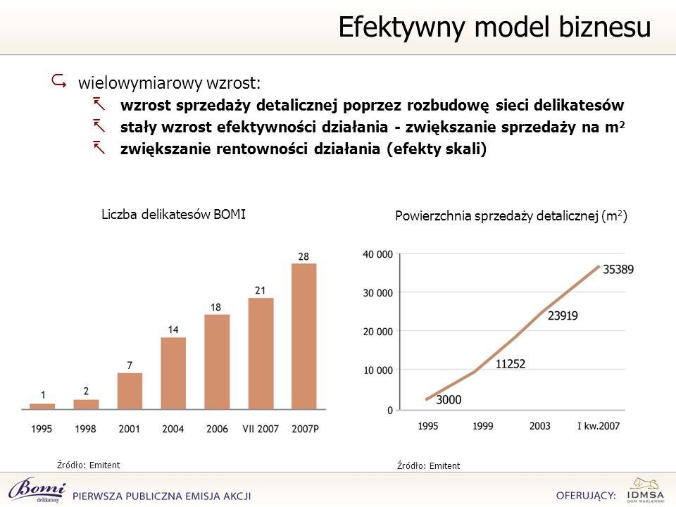 wielowymiarowy wzrost: wzrost sprzedaży detalicznej poprzez rozbudowę sieci delikatesów stały wzrost efektywności działania - zwiększanie sprzedaży na