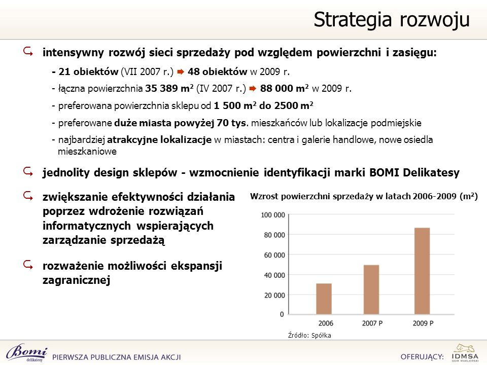 intensywny rozwój sieci sprzedaży pod względem powierzchni i zasięgu: - 21 obiektów (VII 2007 r.) 48 obiektów w 2009 r. - łączna powierzchnia 35 389 m
