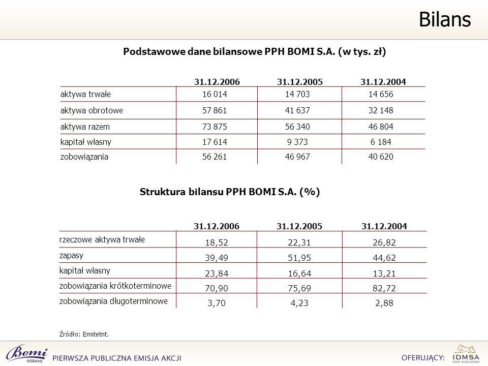 Bilans Podstawowe dane bilansowe PPH BOMI S.A. (w tys. zł) Źródło: Emitetnt. 31.12.200631.12.200531.12.2004 aktywa trwałe16 01414 70314 656 aktywa obr