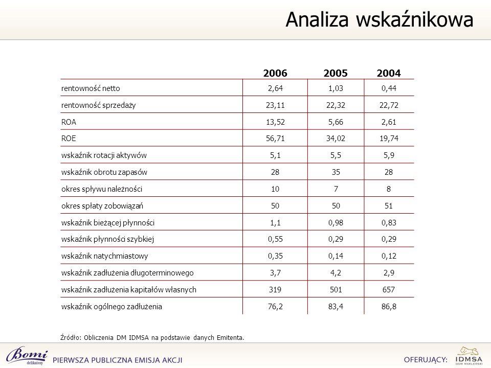 Źródło: Obliczenia DM IDMSA na podstawie danych Emitenta. Analiza wskaźnikowa 200620052004 rentowność netto2,641,030,44 rentowność sprzedaży23,1122,32