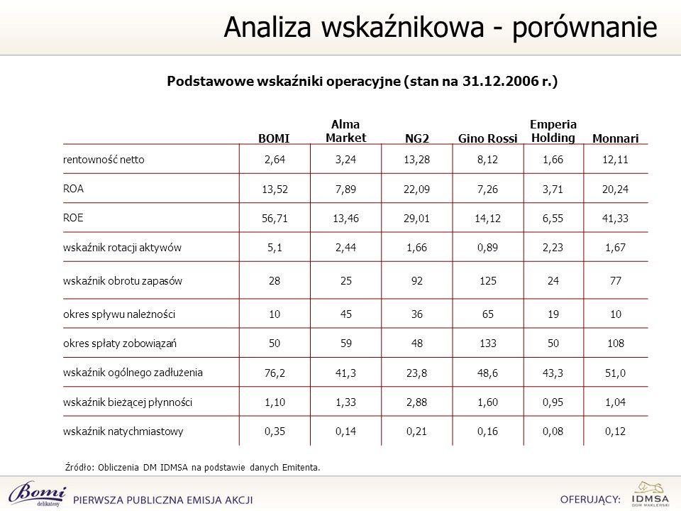 Podstawowe wskaźniki operacyjne (stan na 31.12.2006 r.) Źródło: Obliczenia DM IDMSA na podstawie danych Emitenta. Analiza wskaźnikowa - porównanie BOM