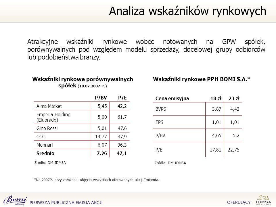 *Na 2007P, przy założeniu objęcia wszystkich oferowanych akcji Emitenta. Atrakcyjne wskaźniki rynkowe wobec notowanych na GPW spółek, porównywalnych p
