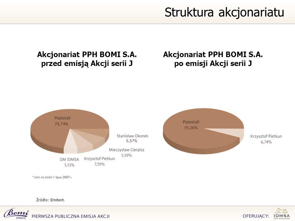 Struktura akcjonariatu Źródło: Emitent. Akcjonariat PPH BOMI S.A. po emisji Akcji serii J Akcjonariat PPH BOMI S.A. przed emisją Akcji serii J