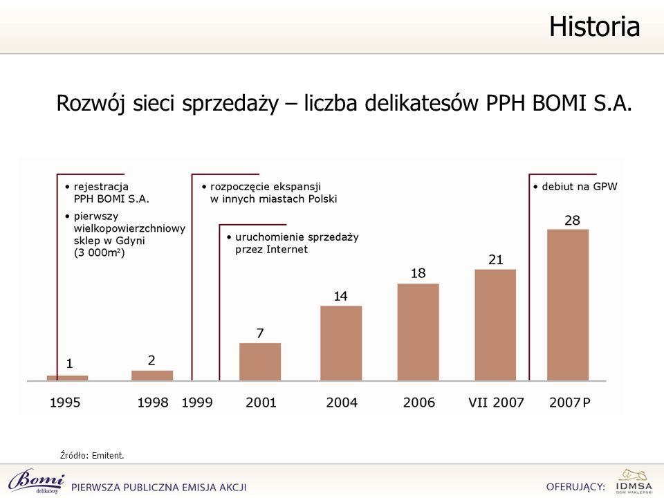 Historia Rozwój sieci sprzedaży – liczba delikatesów PPH BOMI S.A. Źródło: Emitent.