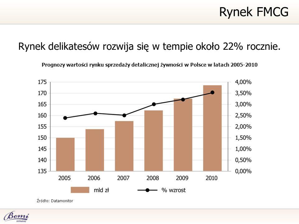 Rynek delikatesów rozwija się w tempie około 22% rocznie. Prognozy wartości rynku sprzedaży detalicznej żywności w Polsce w latach 2005-2010 Źródło: D