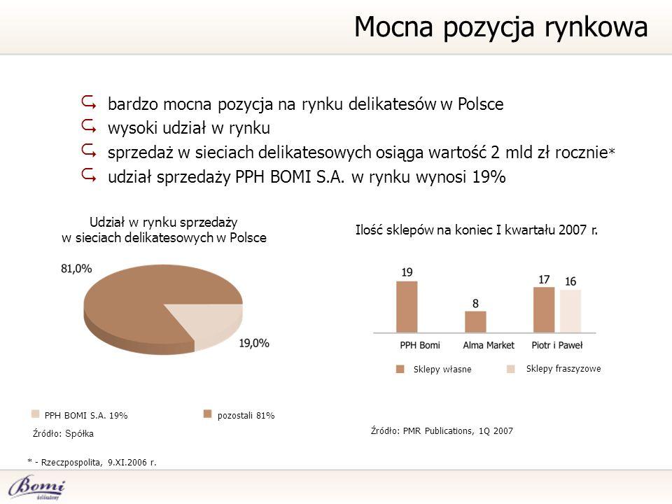 bardzo mocna pozycja na rynku delikatesów w Polsce wysoki udział w rynku sprzedaż w sieciach delikatesowych osiąga wartość 2 mld zł rocznie * udział sprzedaży PPH BOMI S.A.