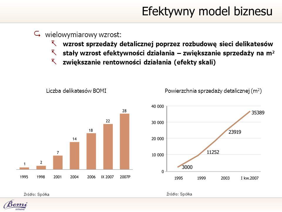 wielowymiarowy wzrost: wzrost sprzedaży detalicznej poprzez rozbudowę sieci delikatesów stały wzrost efektywności działania – zwiększanie sprzedaży na m 2 zwiększanie rentowności działania (efekty skali) Efektywny model biznesu Źródło: Spółka Liczba delikatesów BOMIPowierzchnia sprzedaży detalicznej (m 2 )