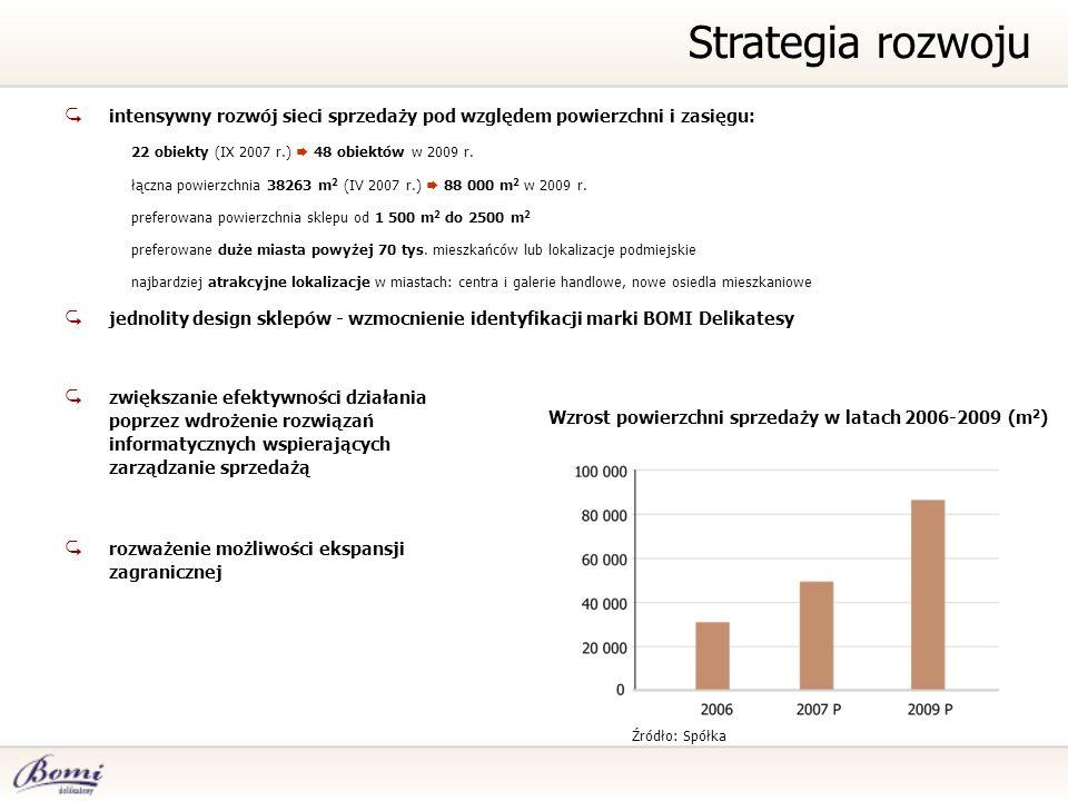 intensywny rozwój sieci sprzedaży pod względem powierzchni i zasięgu: 22 obiekty (IX 2007 r.) 48 obiektów w 2009 r. łączna powierzchnia 38263 m 2 (IV