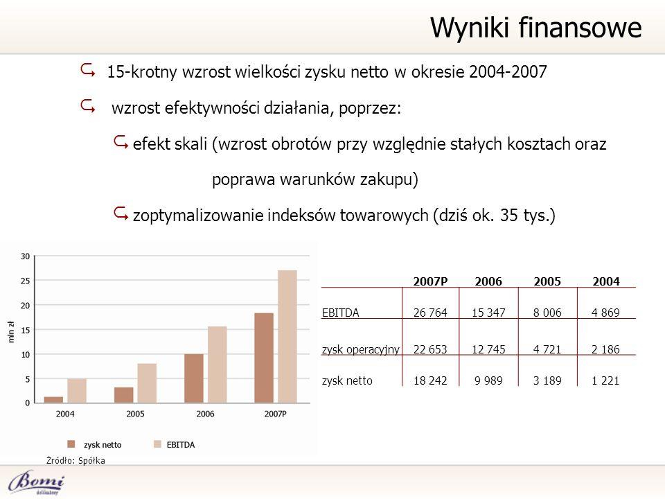 15-krotny wzrost wielkości zysku netto w okresie 2004-2007 wzrost efektywności działania, poprzez: efekt skali (wzrost obrotów przy względnie stałych kosztach oraz poprawa warunków zakupu) zoptymalizowanie indeksów towarowych (dziś ok.