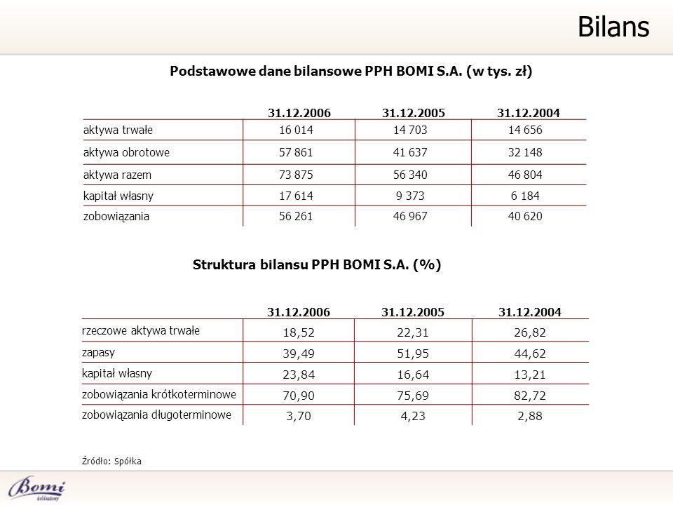 Bilans Podstawowe dane bilansowe PPH BOMI S.A. (w tys. zł) Źródło: Spółka 31.12.200631.12.200531.12.2004 aktywa trwałe16 01414 70314 656 aktywa obroto