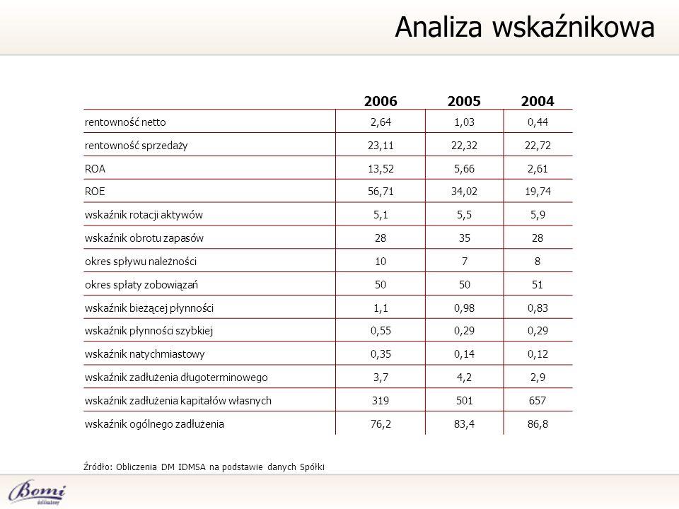 Źródło: Obliczenia DM IDMSA na podstawie danych Spółki Analiza wskaźnikowa 200620052004 rentowność netto2,641,030,44 rentowność sprzedaży23,1122,3222,
