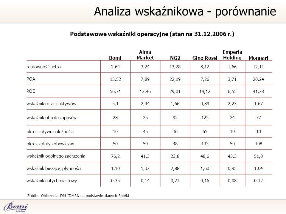 Podstawowe wskaźniki operacyjne (stan na 31.12.2006 r.) Źródło: Obliczenia DM IDMSA na podstawie danych Spółki Analiza wskaźnikowa - porównanie Bomi A