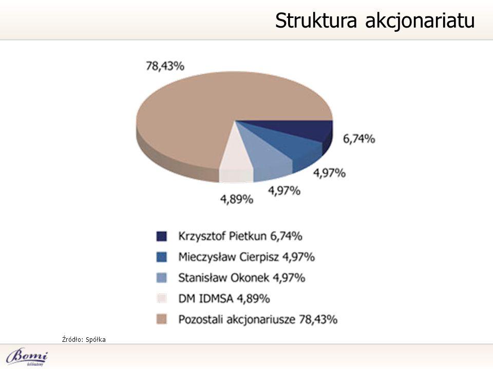 Struktura akcjonariatu Źródło: Spółka