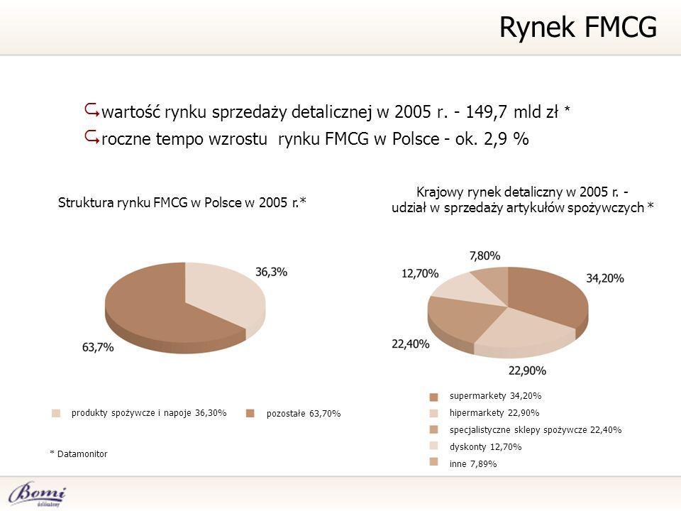 wartość rynku sprzedaży detalicznej w 2005 r. - 149,7 mld zł * roczne tempo wzrostu rynku FMCG w Polsce - ok. 2,9 % * Datamonitor Rynek FMCG Struktura
