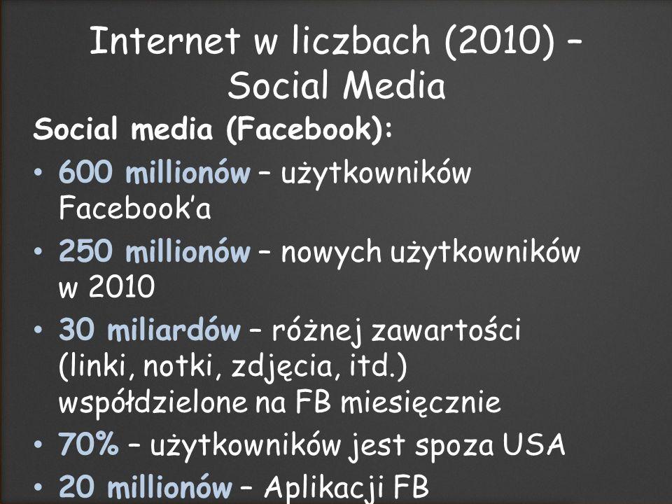 Social media (Facebook): 600 millionów – użytkowników Facebooka 250 millionów – nowych użytkowników w 2010 30 miliardów – różnej zawartości (linki, notki, zdjęcia, itd.) współdzielone na FB miesięcznie 70% – użytkowników jest spoza USA 20 millionów – Aplikacji FB instalowanych codziennie Internet w liczbach (2010) – Social Media