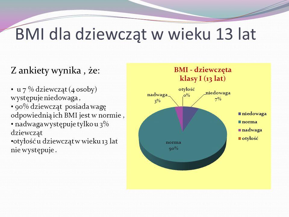 BMI dla dziewcząt w wieku 13 lat Z ankiety wynika, że: u 7 % dziewcząt (4 osoby) występuje niedowaga, 90% dziewcząt posiada wagę odpowiednią ich BMI j