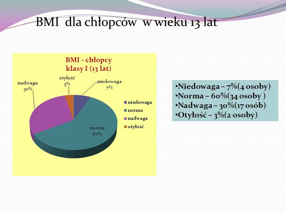 BMI dla chłopców w wieku 13 lat Niedowaga – 7%(4 osoby) Norma – 60%(34 osoby ) Nadwaga – 30%(17 osób) Otyłość – 3%(2 osoby)