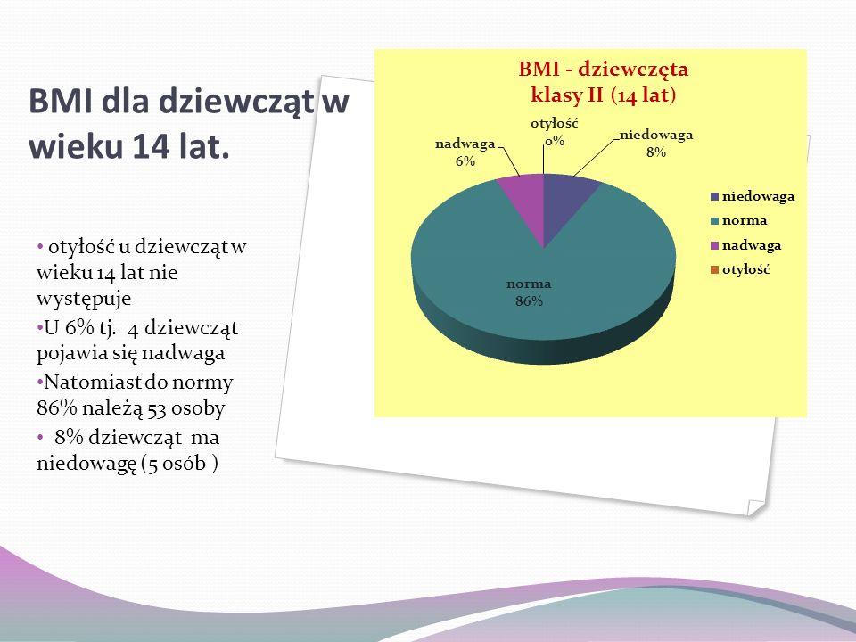 BMI dla chłopców w wieku 14 lat Otyłość – 2% (1 osoba) Nadwaga -11% (7 osób) Norma – 87% (56 osób ) Niedowaga -o %