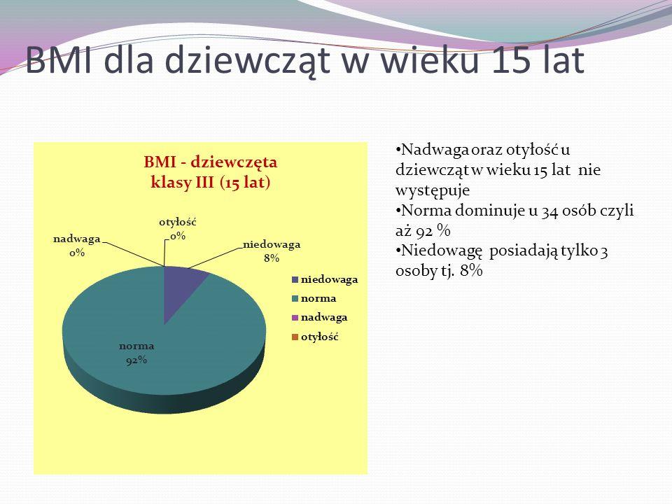 BMI dla chłopców w wieku 15 lat.