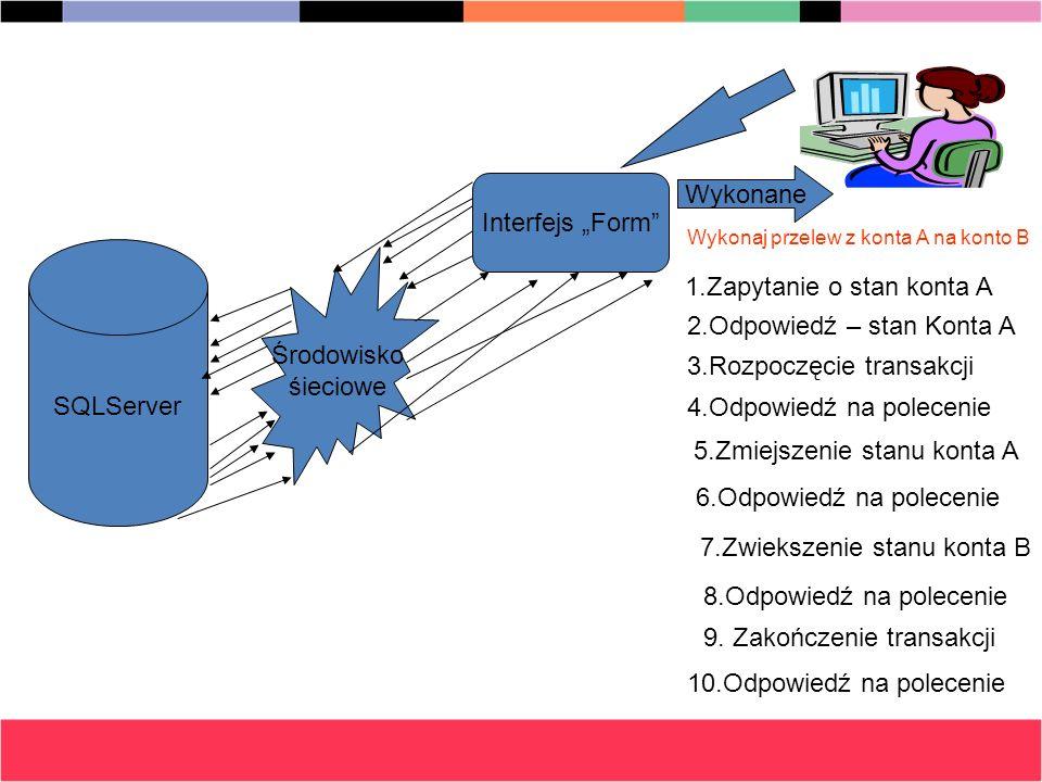 SQLServer Interfejs Form Środowisko śieciowe Wykonaj przelew z konta A na konto B 1.Zapytanie o stan konta A 2.Odpowiedź – stan Konta A 3.Rozpoczęcie