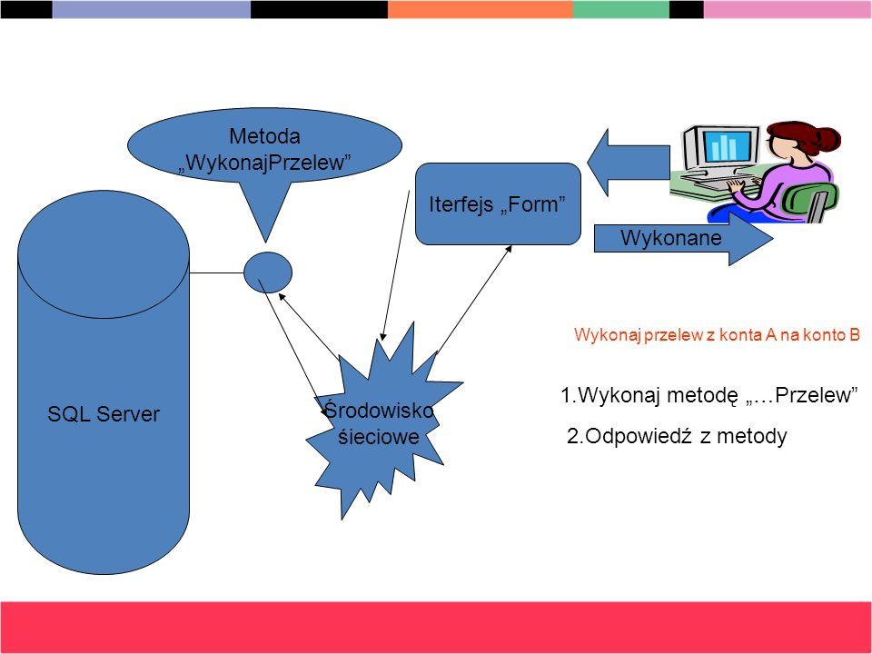 SQL Server Iterfejs Form Środowisko śieciowe Wykonaj przelew z konta A na konto B Metoda WykonajPrzelew 1.Wykonaj metodę …Przelew 2.Odpowiedź z metody