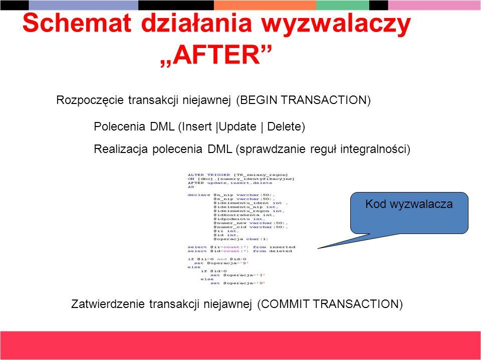 Schemat działania wyzwalaczy AFTER Polecenia DML (Insert |Update | Delete) Rozpoczęcie transakcji niejawnej (BEGIN TRANSACTION) Kod wyzwalacza Realiza