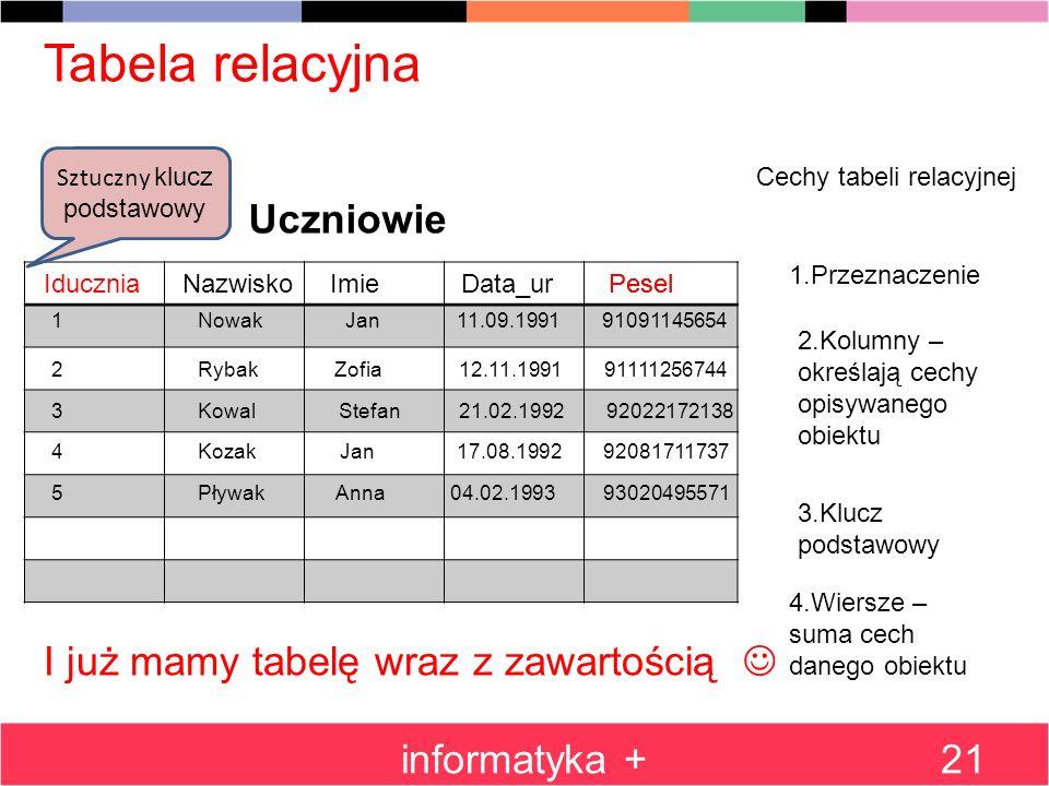 informatyka +21 Tabela relacyjna Cechy tabeli relacyjnej 1.Przeznaczenie Uczniowie 2.Kolumny – określają cechy opisywanego obiektu NazwiskoImieData_ur