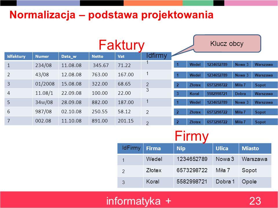 informatyka +23 Normalizacja – podstawa projektowania IdfakturyNumerData_wNettoVat 1234/0811.08.08 345.6771.22 243/0812.08.08763.00167.00 301/200815.0