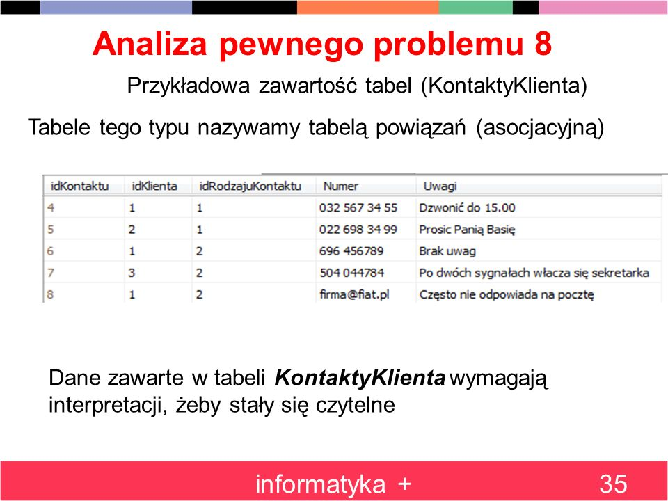 Analiza pewnego problemu 8 informatyka +35 Przykładowa zawartość tabel (KontaktyKlienta) Tabele tego typu nazywamy tabelą powiązań (asocjacyjną) Dane